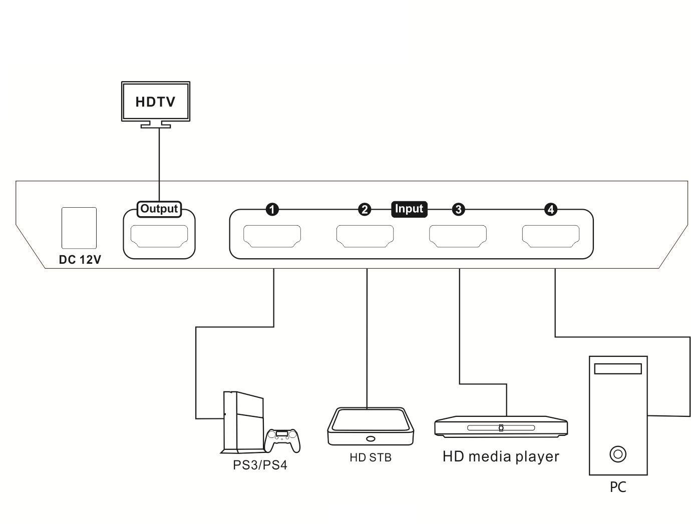 Instructions For Soniq Hdmi Switch Matrix Wiring Diagram Amazoncom Manual
