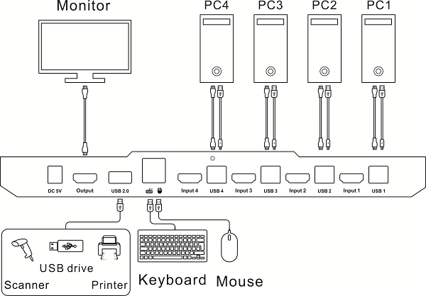 4x1 hdmi kvm switcher