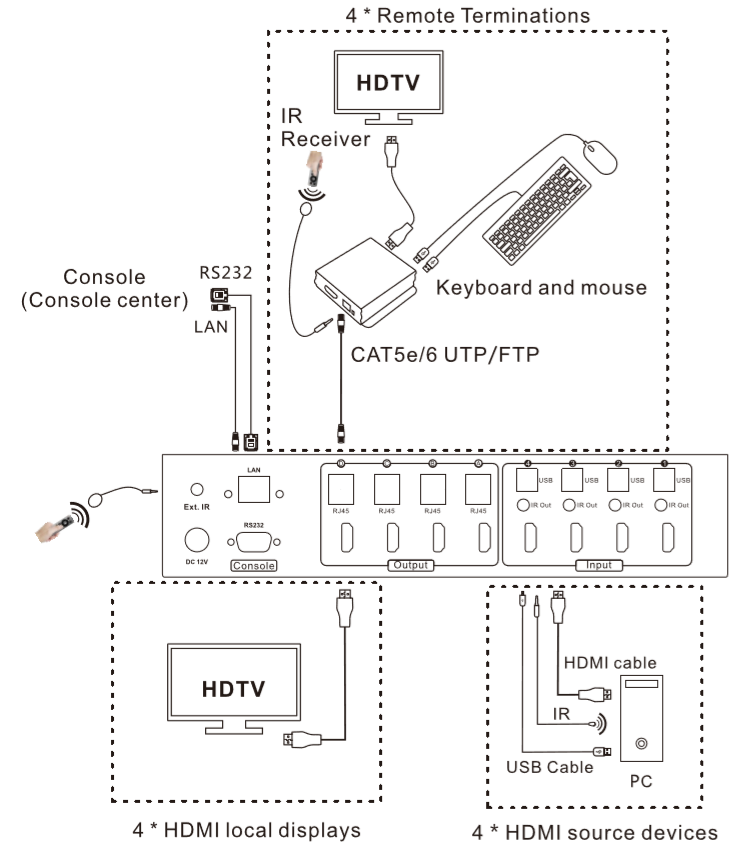 4x8 hdmi matrix w   kvm extender